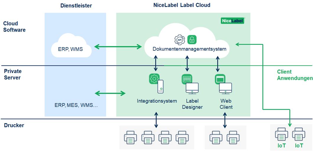 nicelabel-label-cloud-aufbau-und-enthaltene-module